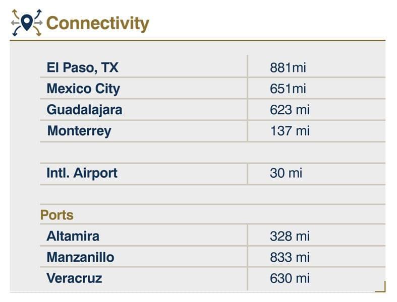 Connectivity - American Industries® - Parque Industrial Reynosa